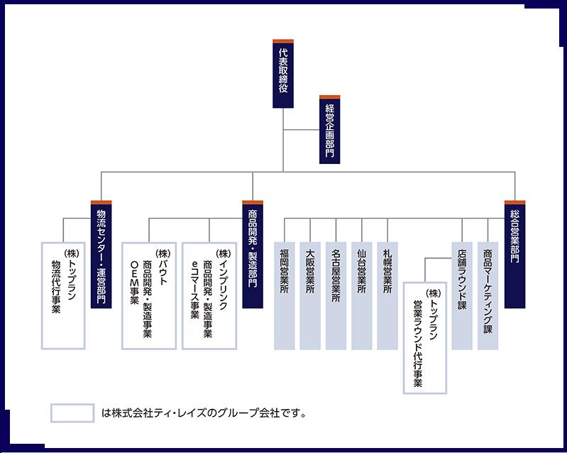 事業内容・運営体制図